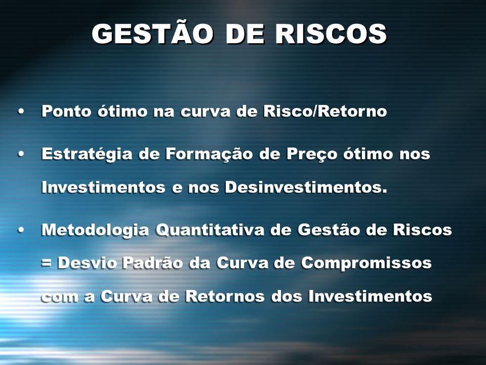 GESTÃO DE RISCOS Ponto ótimo na curva de Risco/Retorno Estratégia de Formação de Preço ótimo nos Investimentos e nos Desinvestimentos. Metodologia Qua