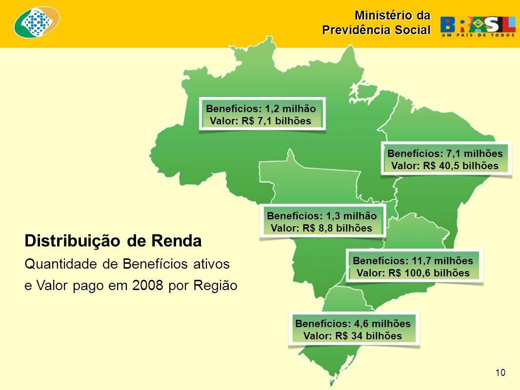 Distribuição de Renda Quantidade de Benefícios ativos e Valor pago em 2008 por Região Benefícios: 1,2 milhão Valor: R$ 7,1 bilhões Benefícios: 7,1 mil