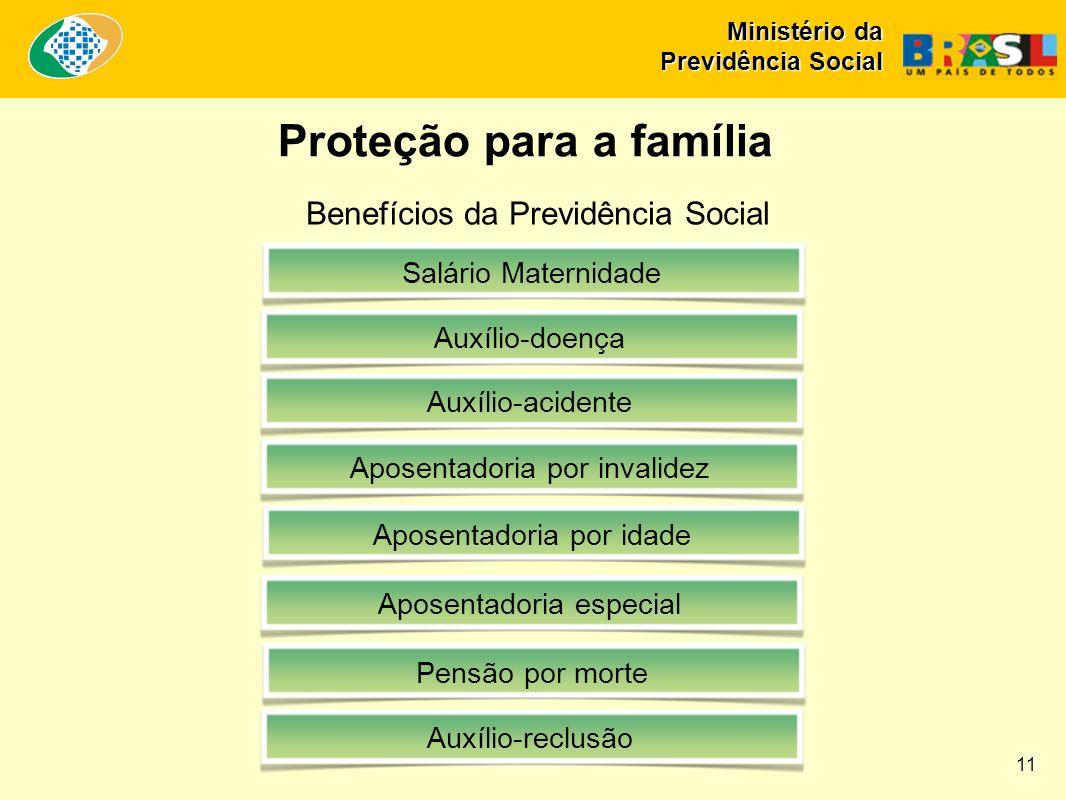 Benefícios da Previdência Social Salário MaternidadeAuxílio-doençaAposentadoria por invalidezAposentadoria por idadeAposentadoria especialAuxílio-acid