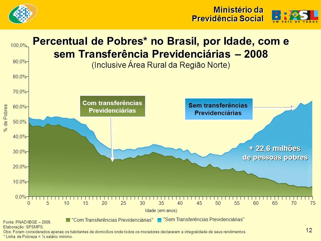 Percentual de Pobres* no Brasil, por Idade, com e sem Transferência Previdenciárias – 2008 (Inclusive Área Rural da Região Norte) Fonte: PNAD/IBGE – 2