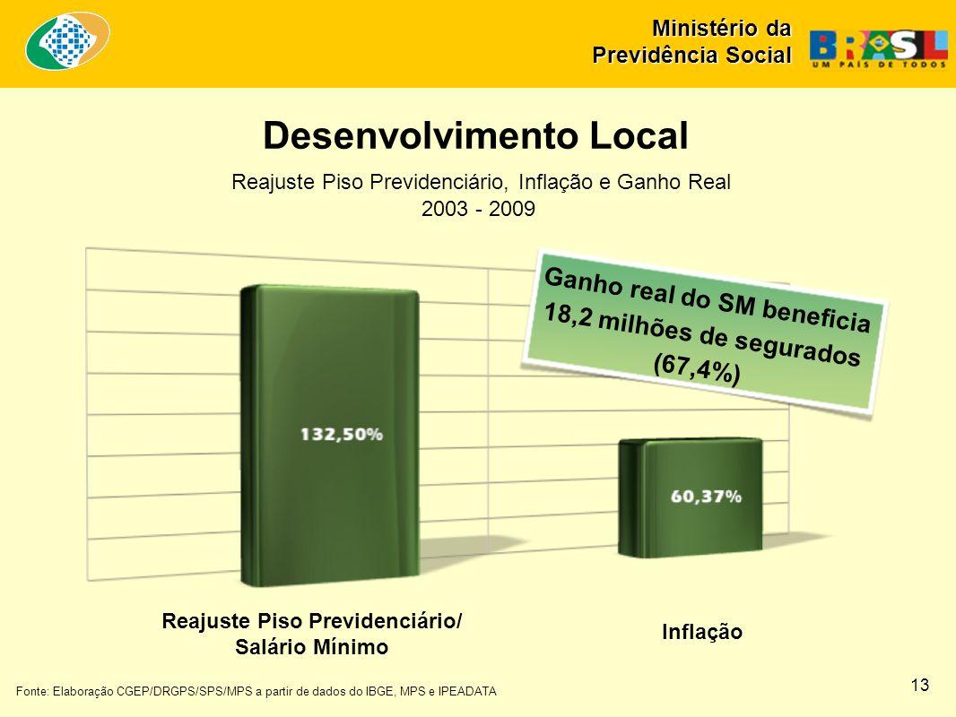 Fonte: Elaboração CGEP/DRGPS/SPS/MPS a partir de dados do IBGE, MPS e IPEADATA Ganho real do SM beneficia 18,2 milhões de segurados (67,4%) Reajuste P