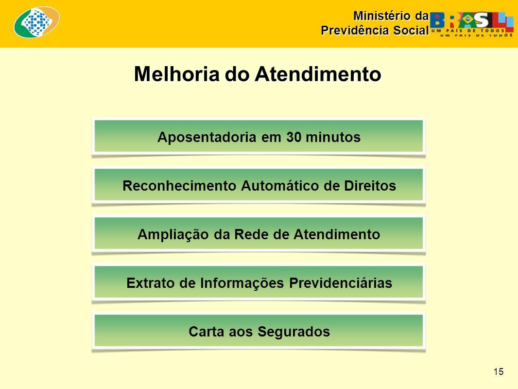 Melhoria do Atendimento Aposentadoria em 30 minutos Reconhecimento Automático de Direitos Ampliação da Rede de Atendimento Extrato de Informações Prev