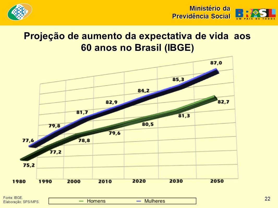 Ministério da Previdência Social Fonte: IBGE. Elaboração; SPS/MPS. Projeção de aumento da expectativa de vida aos 60 anos no Brasil (IBGE) 22