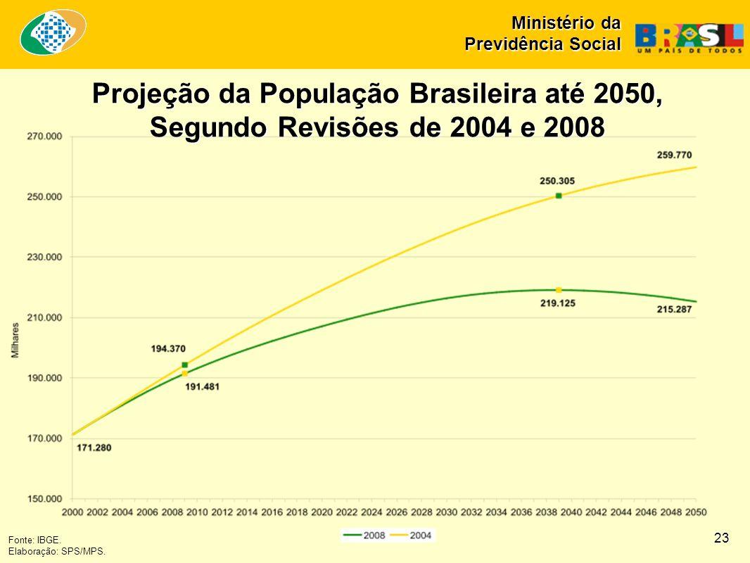 Ministério da Previdência Social Projeção da População Brasileira até 2050, Segundo Revisões de 2004 e 2008 Fonte: IBGE. Elaboração: SPS/MPS. 23