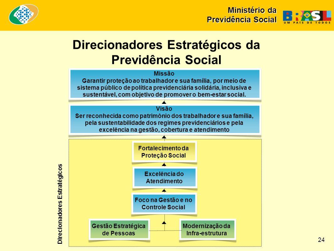 Gestão Estratégica de Pessoas Modernização da Infra-estrutura Foco na Gestão e no Controle Social Excelência do Atendimento Fortalecimento da Proteção