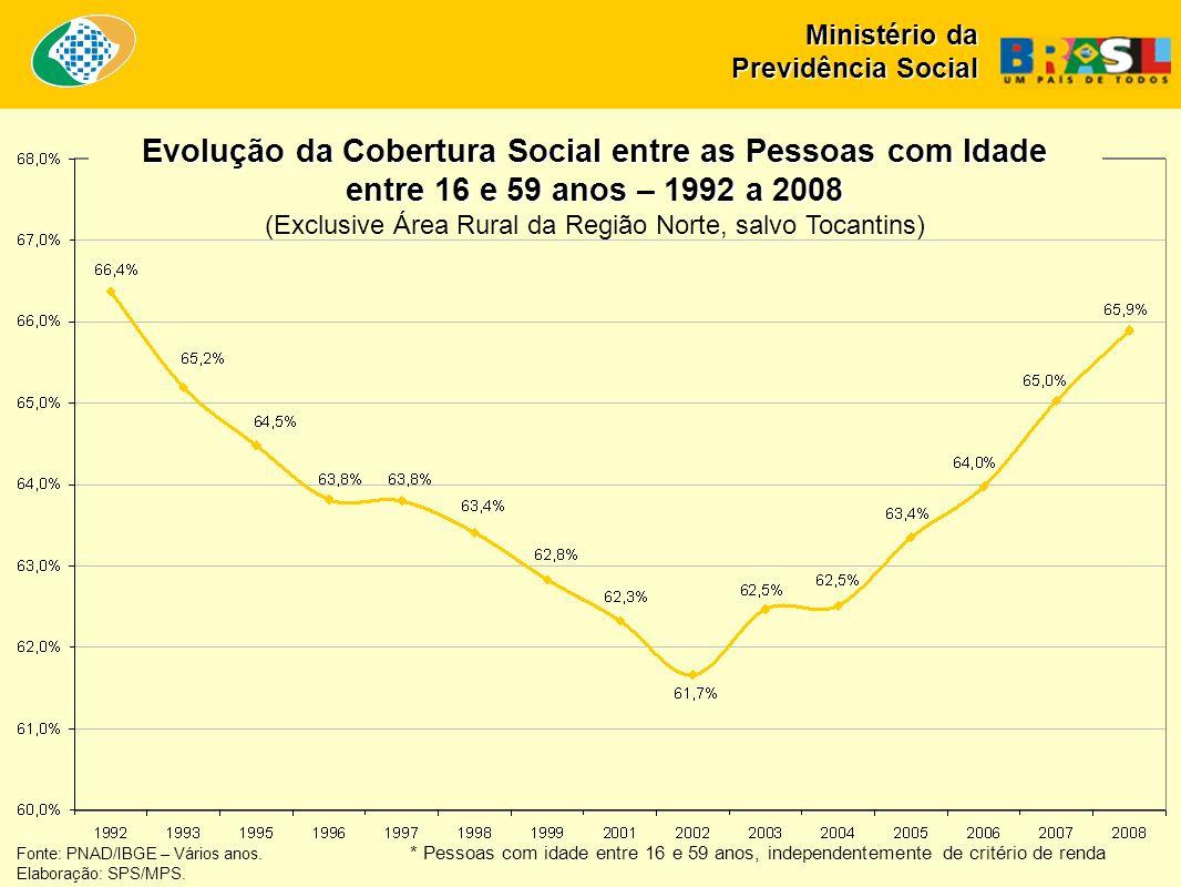 Fonte: PNAD/IBGE – Vários anos. * Pessoas com idade entre 16 e 59 anos, independentemente de critério de renda Elaboração: SPS/MPS. Evolução da Cobert