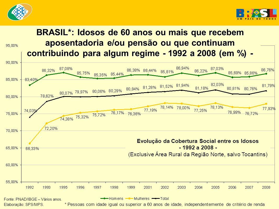 Fonte: PNAD/IBGE – Vários anos. Elaboração: SPS/MPS. * Pessoas com idade igual ou superior a 60 anos de idade, independentemente de critério de renda