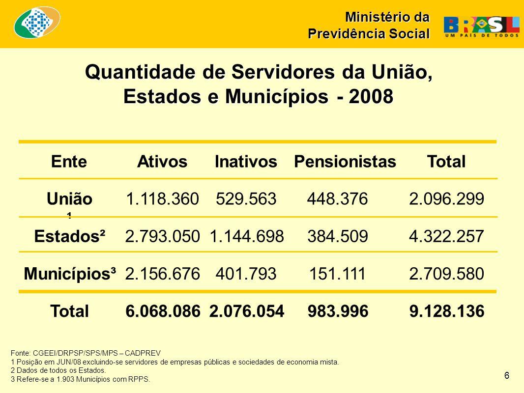 Ministério da Previdência Social Quantidade de Servidores da União, Estados e Municípios - 2008 EnteAtivosInativos PensionistasTotal União ¹ 1.118.360