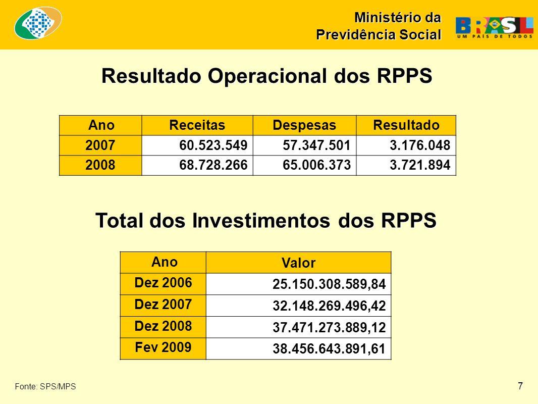Ministério da Previdência Social Resultado Operacional dos RPPS Total dos Investimentos dos RPPS Ano Valor Dez 2006 25.150.308.589,84 Dez 2007 32.148.