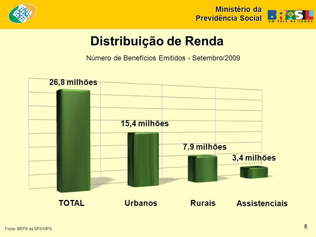 Distribuição de Renda TOTALUrbanosRurais Fonte: BEPS da SPS/MPS. Número de Benefícios Emitidos - Setembro/2009 26,8 milhões 15,4 milhões 7,9 milhões 3