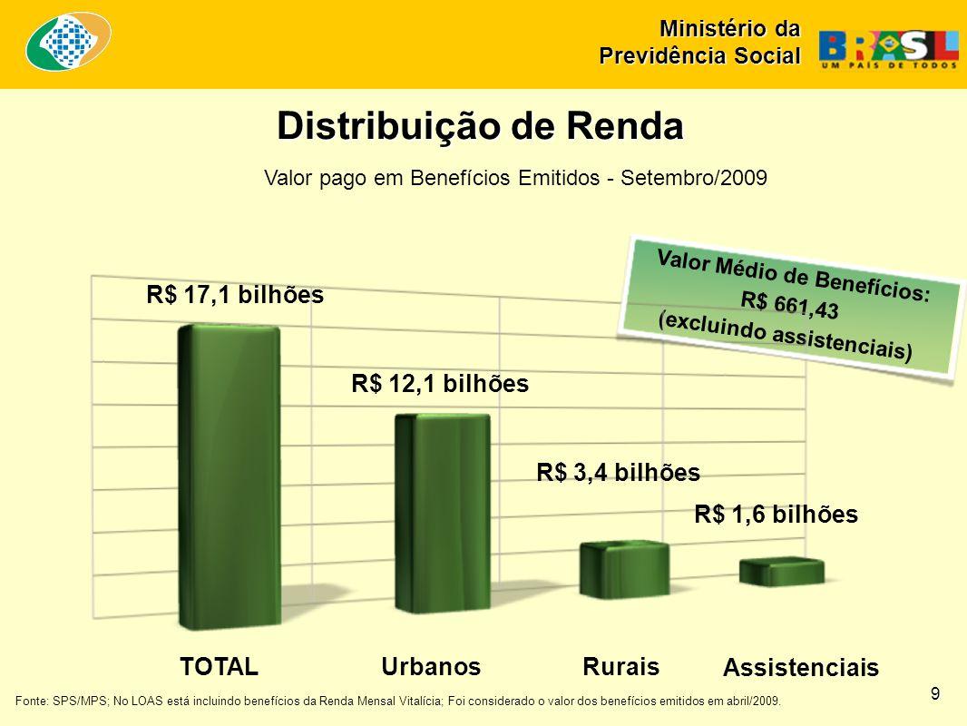 Ministério da Previdência Social Evolução da Arrecadação, Despesa e Necessidade de Financiamento RGPS Rural 2003-2009 em R$ bilhões nominais 20 2,9 3,2 3,3 3,8 4,2 5,0 4,9 20,6 23,3 27,4 32,4 36,7 40,0 44,6 17,7 20,2 24,0 28,6 32,4 35,0 39,7 0,0 5,0 10,0 15,0 20,0 25,0 30,0 35,0 40,0 45,0 50,0 2003200420052006200720082009 projeção* Arrecadação líquidaDespesas com benefícios do RGPSNecessidade de financiamento Fonte: SPS/MPS - Elaboração: SPS/MPS.