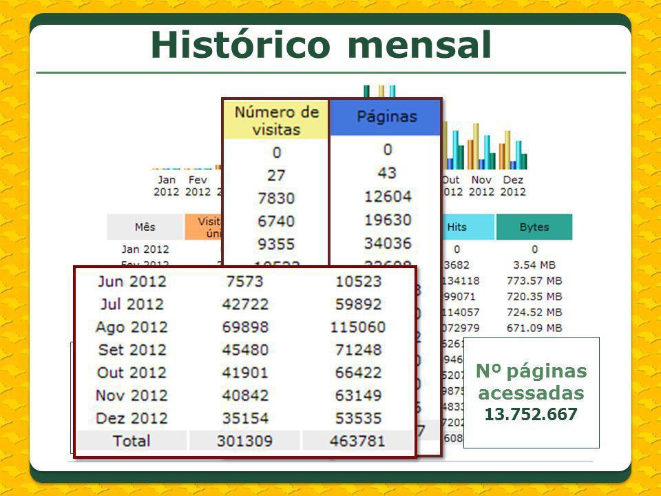 Total de visitas 463.781 Nº páginas acessadas 13.752.667 Histórico mensal