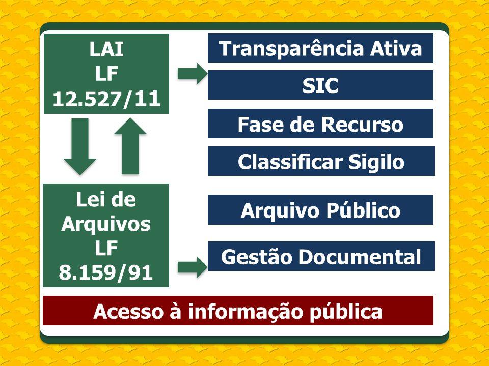 LAI LF 12.527/ 11 Lei de Arquivos LF 8.159/91 Transparência Ativa SIC Fase de Recurso Classificar Sigilo Arquivo Público Gestão Documental Acesso à in