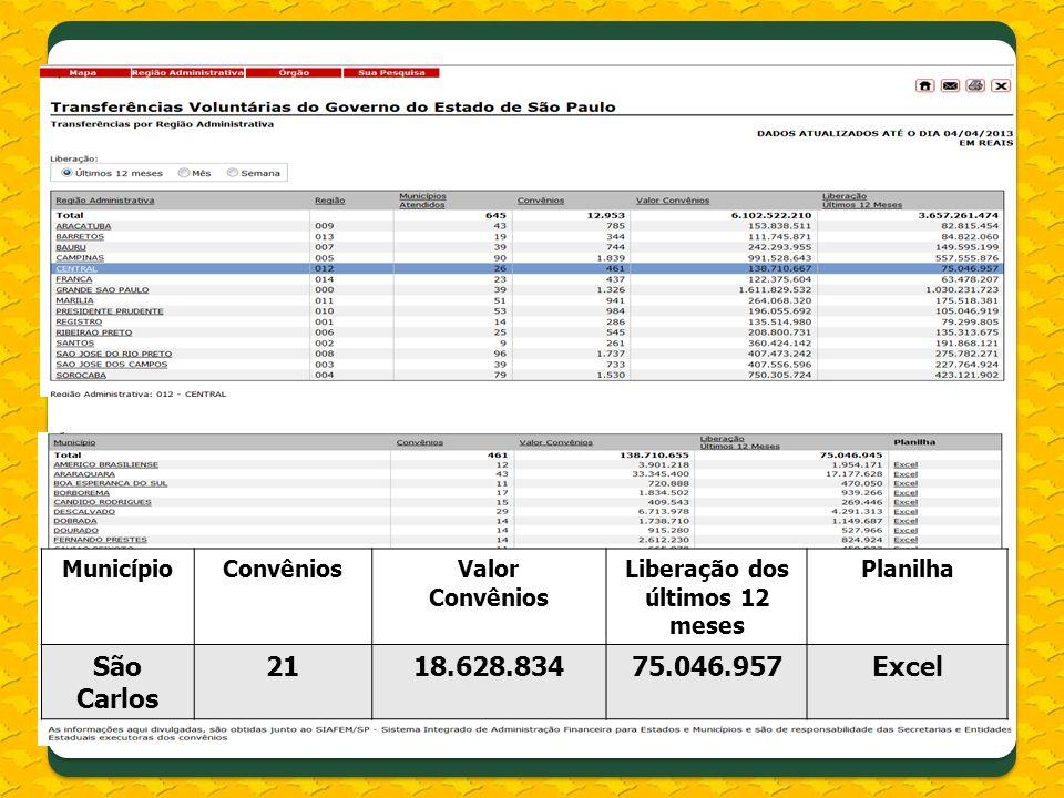 MunicípioConvêniosValor Convênios Liberação dos últimos 12 meses Planilha São Carlos 2118.628.83475.046.957Excel