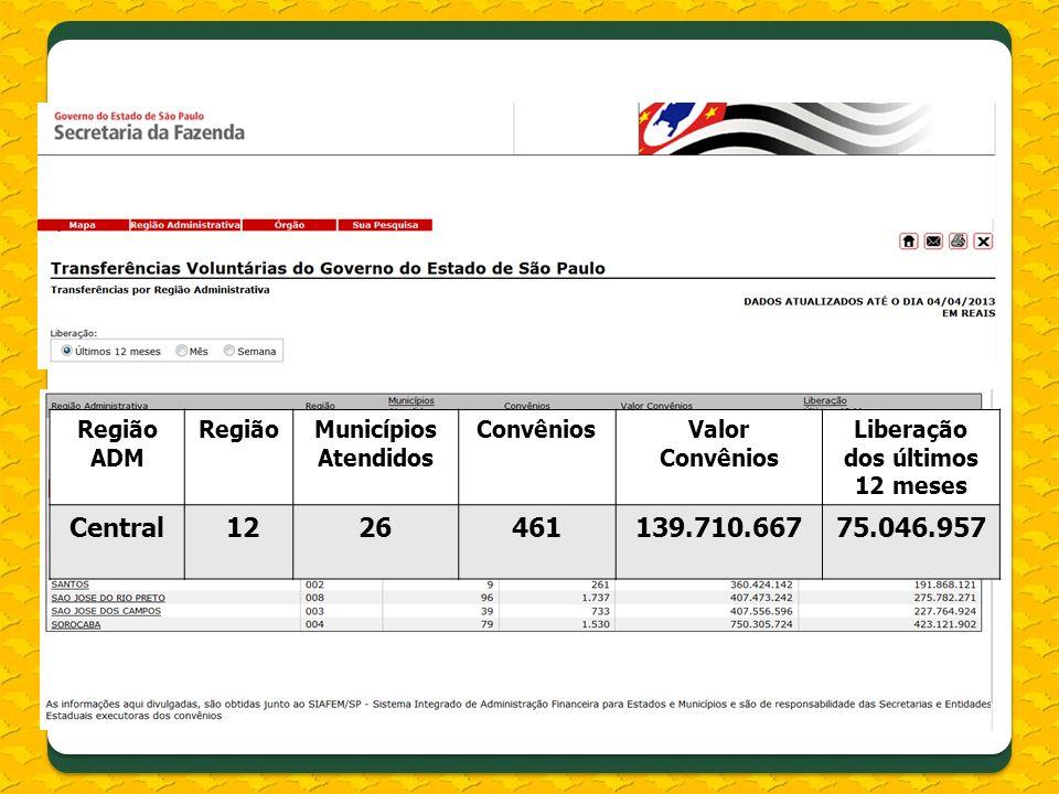 Região ADM RegiãoMunicípios Atendidos ConvêniosValor Convênios Liberação dos últimos 12 meses Central 1226461139.710.66775.046.957