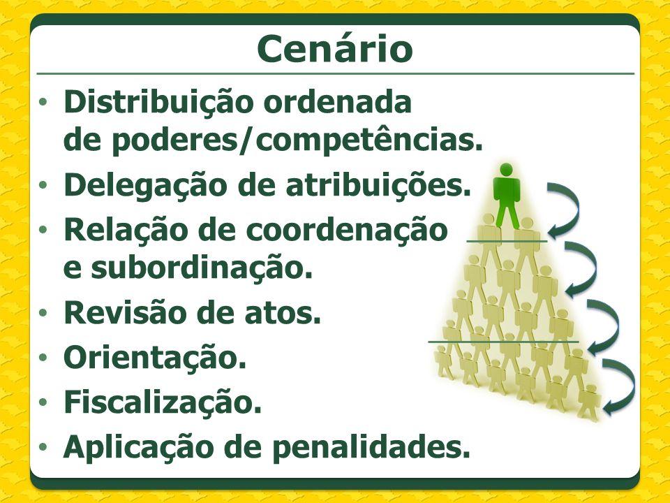 Cenário Distribuição ordenada de poderes/competências. Delegação de atribuições. Relação de coordenação e subordinação. Revisão de atos. Orientação. F
