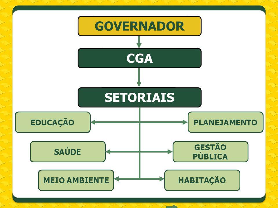 PLANEJAMENTOEDUCAÇÃO GOVERNADOR CGA SETORIAIS GOVERNADOR CGA SETORIAIS GESTÃO PÚBLICA SAÚDE HABITAÇÃOMEIO AMBIENTE