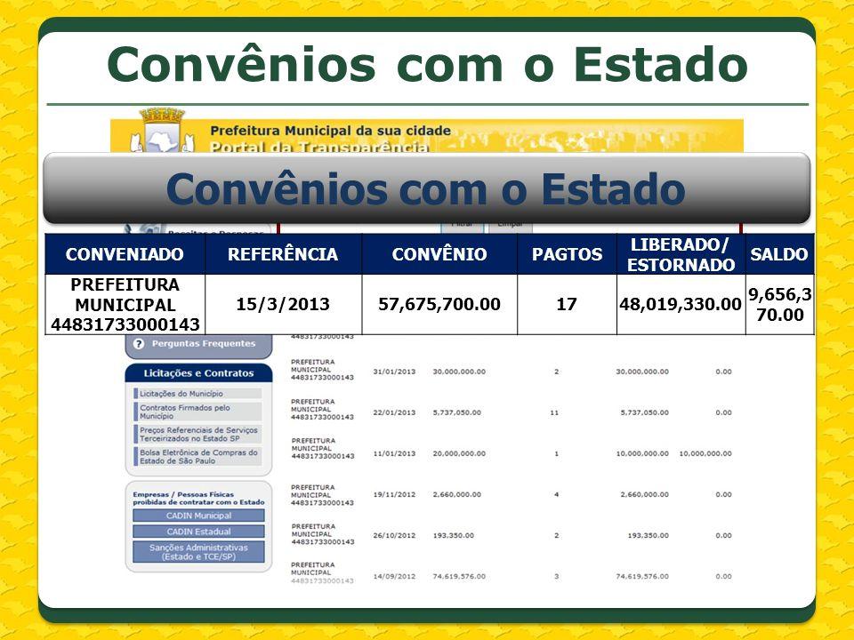 CONVENIADOREFERÊNCIACONVÊNIOPAGTOS LIBERADO/ ESTORNADO SALDO PREFEITURA MUNICIPAL 44831733000143 15/3/201357,675,700.001748,019,330.00 9,656,3 70.00 C