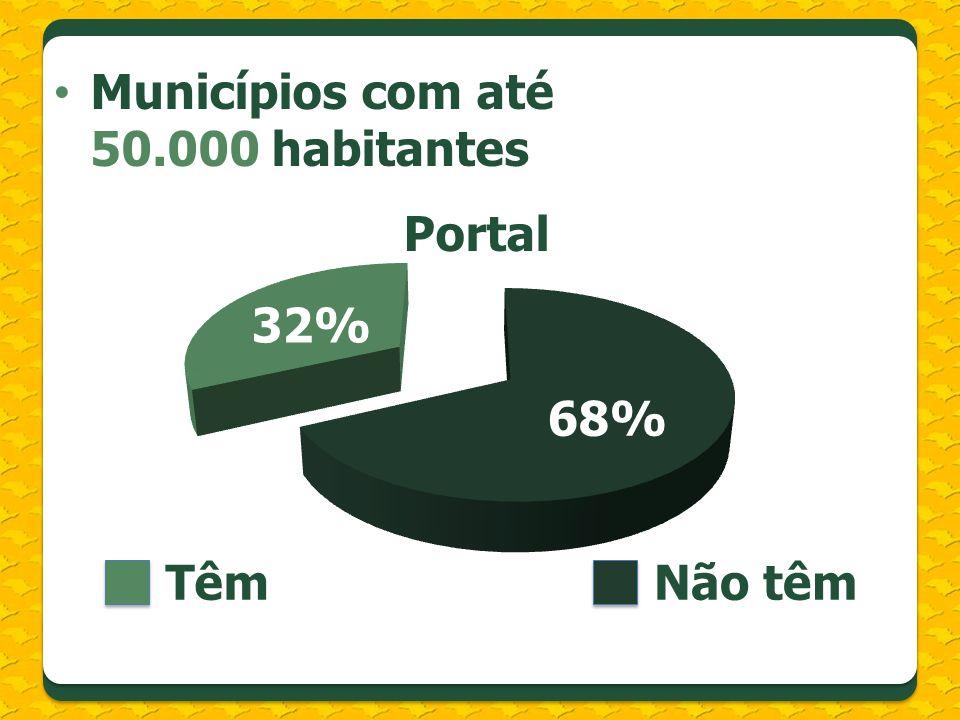Municípios com até 50.000 habitantes Portal TêmNão têm 68% 32%