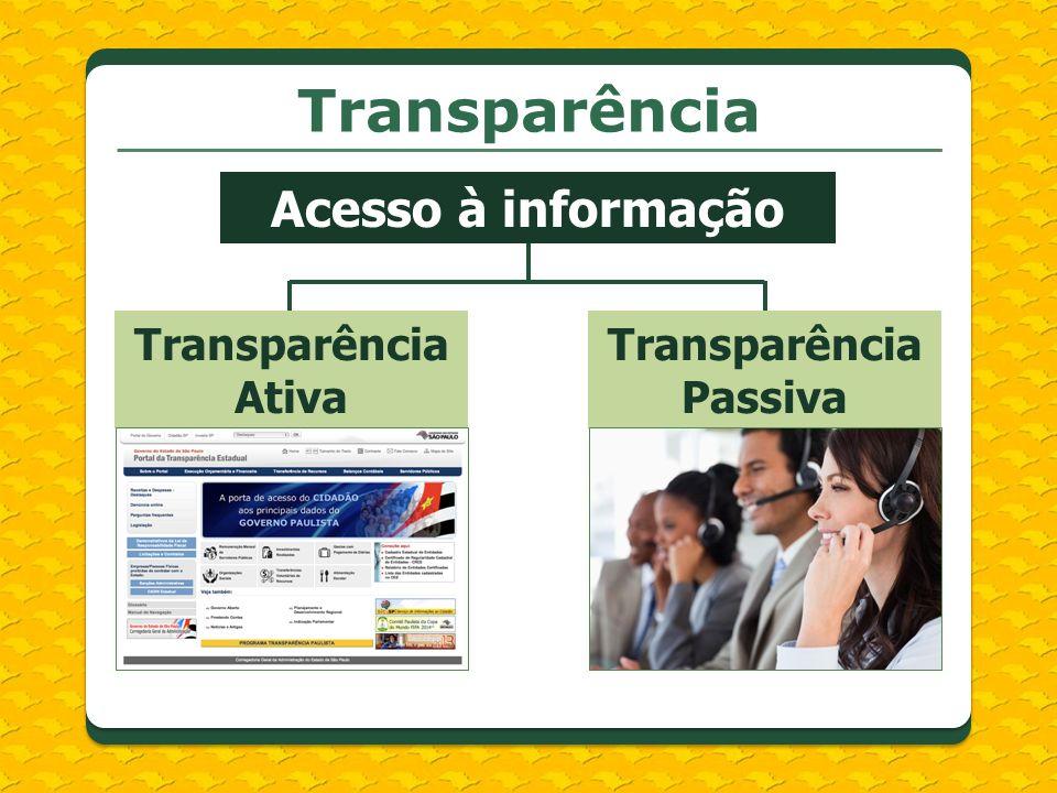 Transparência Transparência Ativa Transparência Passiva Acesso à informação