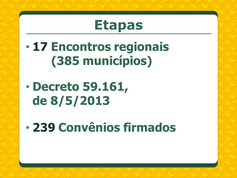 Etapas 17 Encontros regionais (385 municípios) Decreto 59.161, de 8/5/2013 239 Convênios firmados