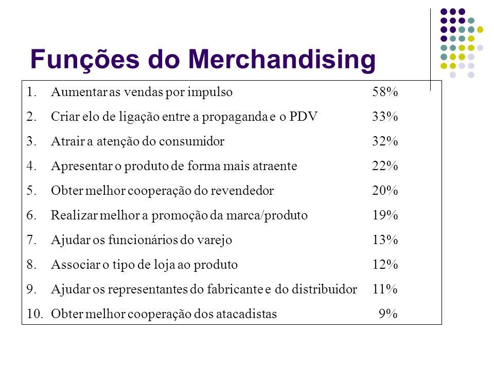 Funções do Merchandising 1.Aumentar as vendas por impulso58% 2.Criar elo de ligação entre a propaganda e o PDV33% 3.Atrair a atenção do consumidor32%