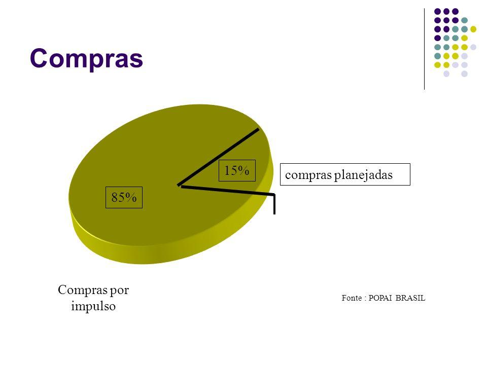 Compras compras planejadas 85% 15% Compras por impulso Fonte : POPAI BRASIL