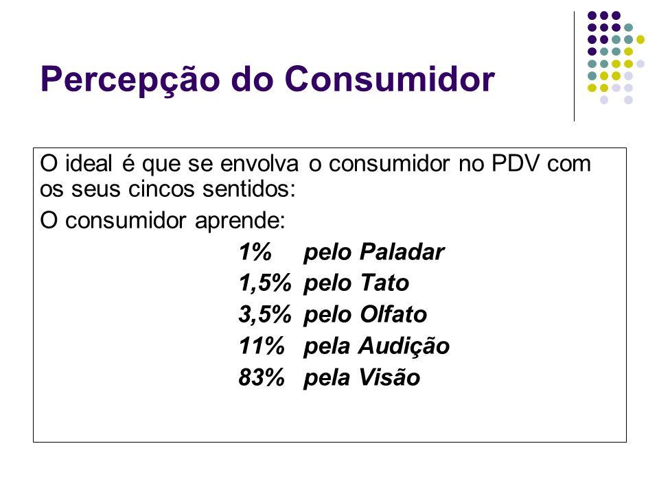 Percepção do Consumidor O ideal é que se envolva o consumidor no PDV com os seus cincos sentidos: O consumidor aprende: 1% pelo Paladar 1,5% pelo Tato