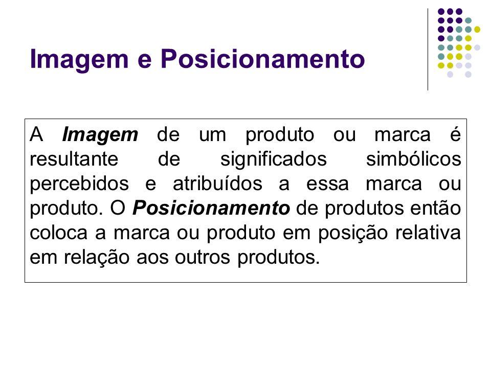 Imagem e Posicionamento A Imagem de um produto ou marca é resultante de significados simbólicos percebidos e atribuídos a essa marca ou produto. O Pos
