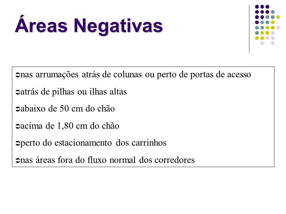 Áreas Negativas nas arrumações atrás de colunas ou perto de portas de acesso atrás de pilhas ou ilhas altas abaixo de 50 cm do chão acima de 1,80 cm d