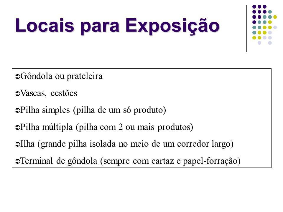Locais para Exposição Gôndola ou prateleira Vascas, cestões Pilha simples (pilha de um só produto) Pilha múltipla (pilha com 2 ou mais produtos) Ilha