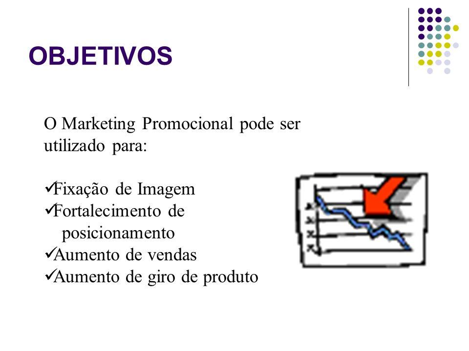 OBJETIVOS O Marketing Promocional pode ser utilizado para: Fixação de Imagem Fortalecimento de posicionamento Aumento de vendas Aumento de giro de pro