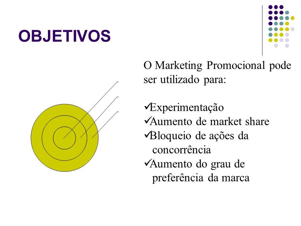 OBJETIVOS O Marketing Promocional pode ser utilizado para: Experimentação Aumento de market share Bloqueio de ações da concorrência Aumento do grau de