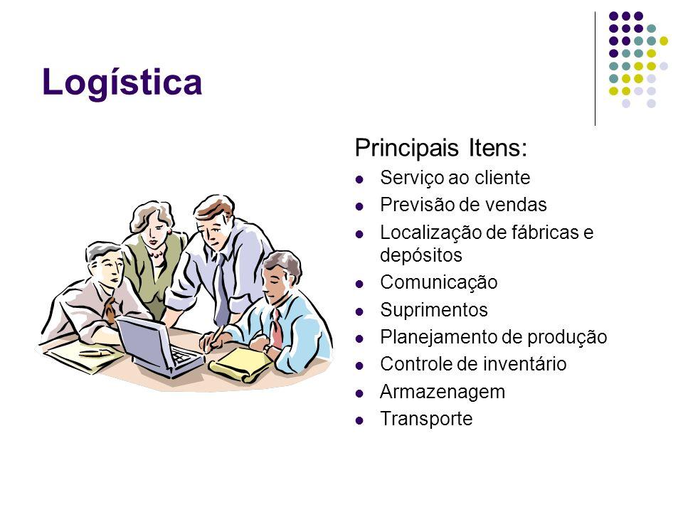 Logística Principais Itens: Serviço ao cliente Previsão de vendas Localização de fábricas e depósitos Comunicação Suprimentos Planejamento de produção