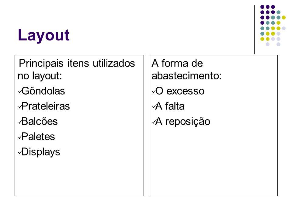 Layout Principais itens utilizados no layout: Gôndolas Prateleiras Balcões Paletes Displays A forma de abastecimento: O excesso A falta A reposição