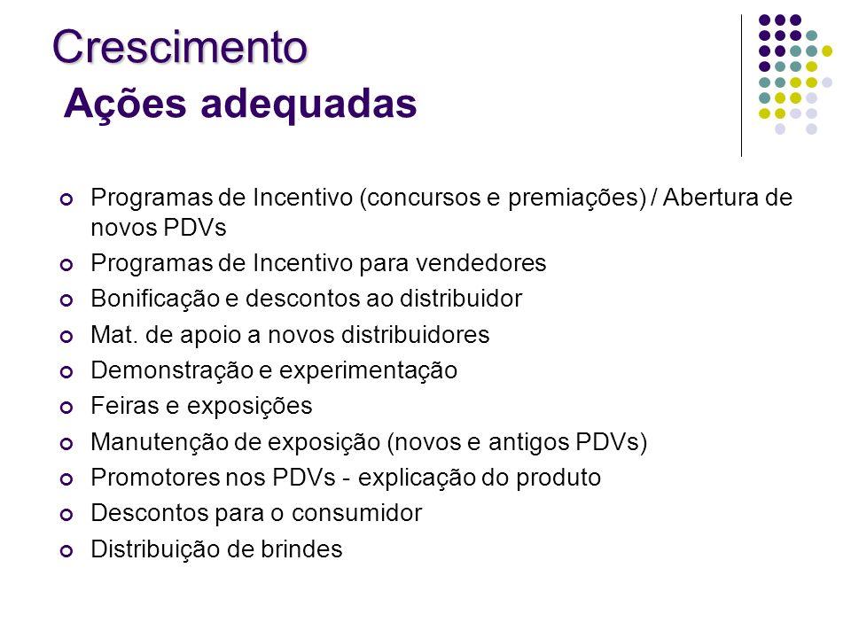 Programas de Incentivo (concursos e premiações) / Abertura de novos PDVs Programas de Incentivo para vendedores Bonificação e descontos ao distribuido