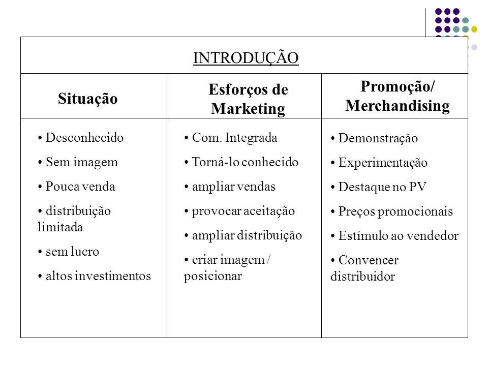INTRODUÇÃO Situação Esforços de Marketing Promoção/ Merchandising Desconhecido Sem imagem Pouca venda distribuição limitada sem lucro altos investimen