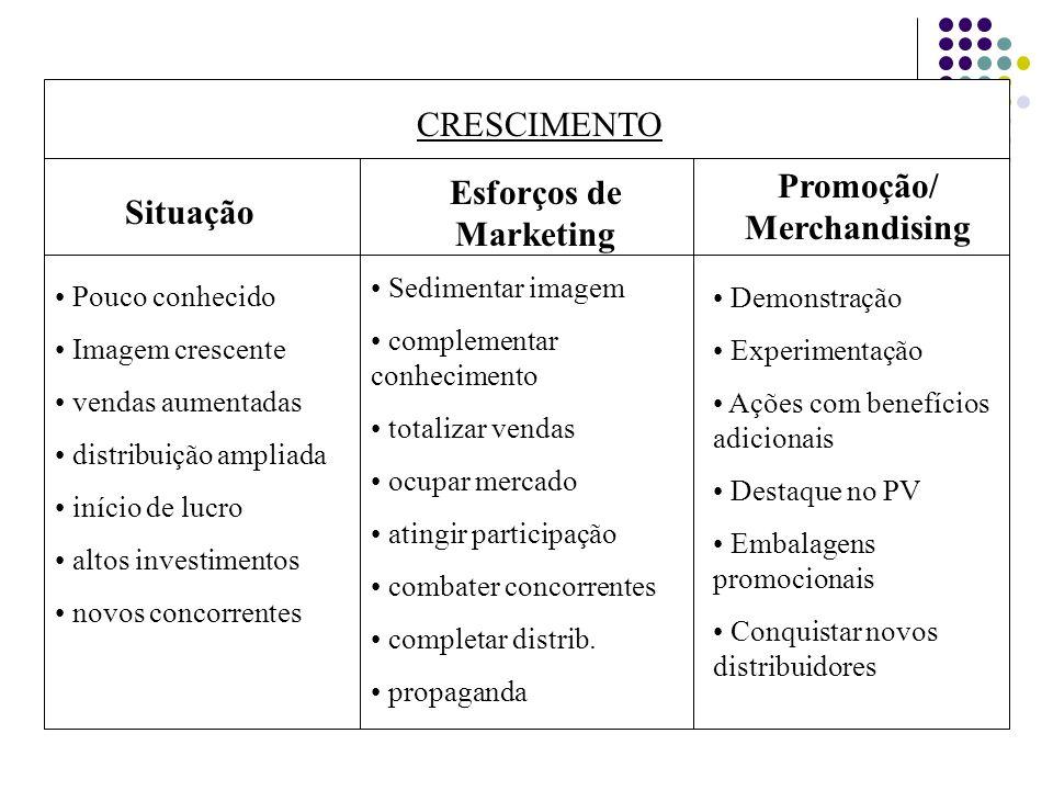 CRESCIMENTO Situação Esforços de Marketing Promoção/ Merchandising Pouco conhecido Imagem crescente vendas aumentadas distribuição ampliada início de