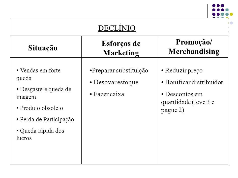 DECLÍNIO Situação Esforços de Marketing Promoção/ Merchandising Vendas em forte queda Desgaste e queda de imagem Produto obsoleto Perda de Participaçã