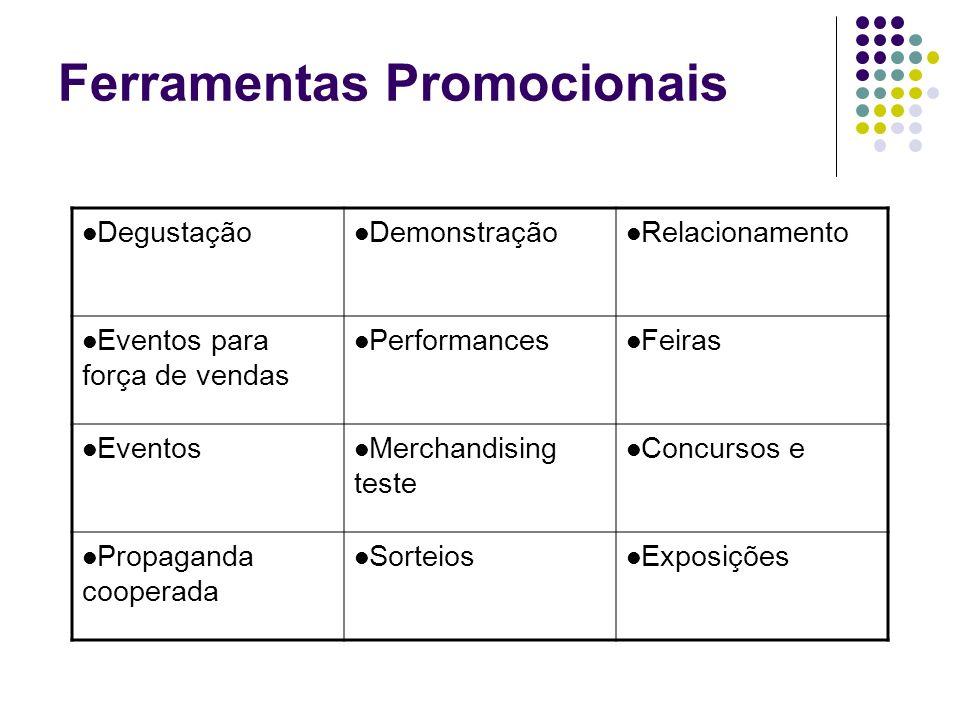 Ferramentas Promocionais Degustação Demonstração Relacionamento Eventos para força de vendas Performances Feiras Eventos Merchandising teste Concursos