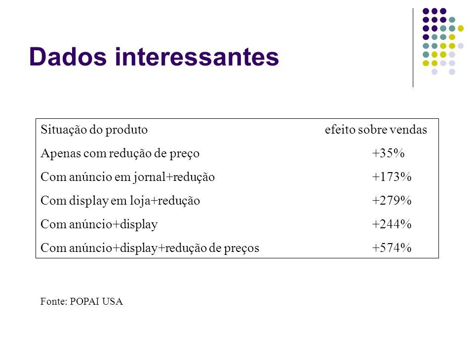 Dados interessantes Situação do produtoefeito sobre vendas Apenas com redução de preço+35% Com anúncio em jornal+redução+173% Com display em loja+redu