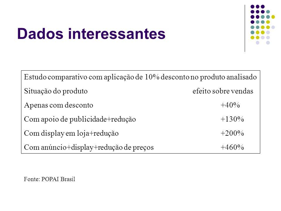 Dados interessantes Estudo comparativo com aplicação de 10% desconto no produto analisado Situação do produtoefeito sobre vendas Apenas com desconto+4