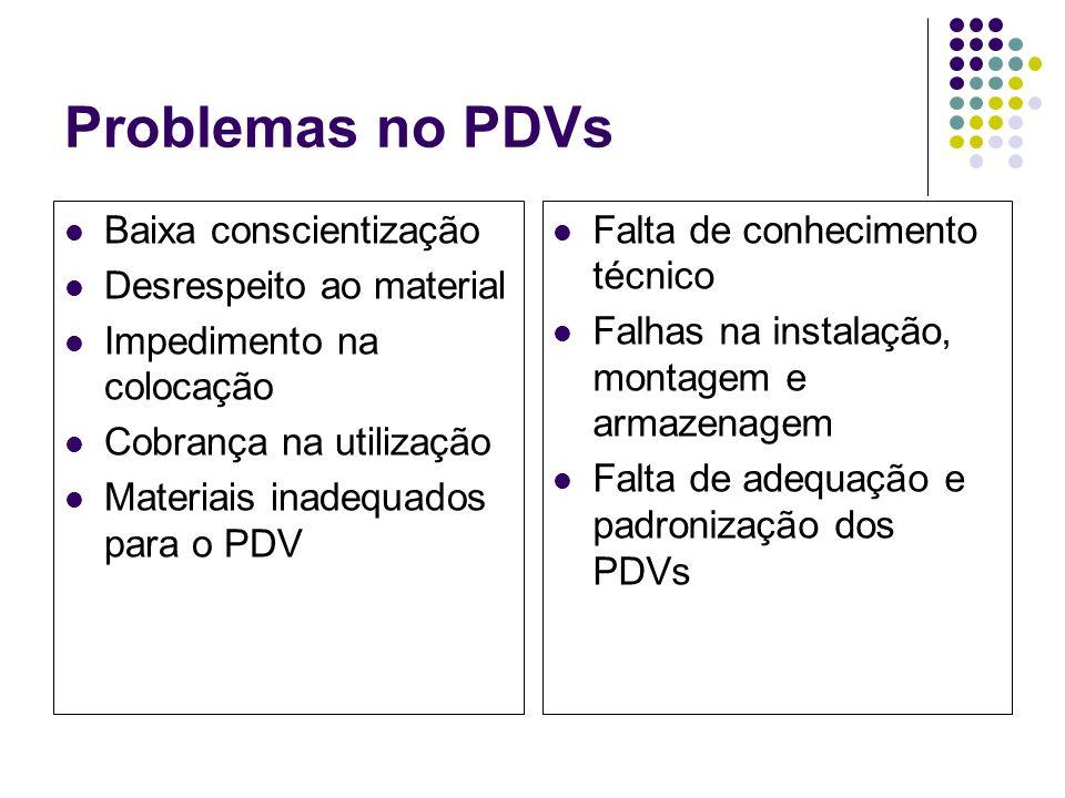 Problemas no PDVs Baixa conscientização Desrespeito ao material Impedimento na colocação Cobrança na utilização Materiais inadequados para o PDV Falta