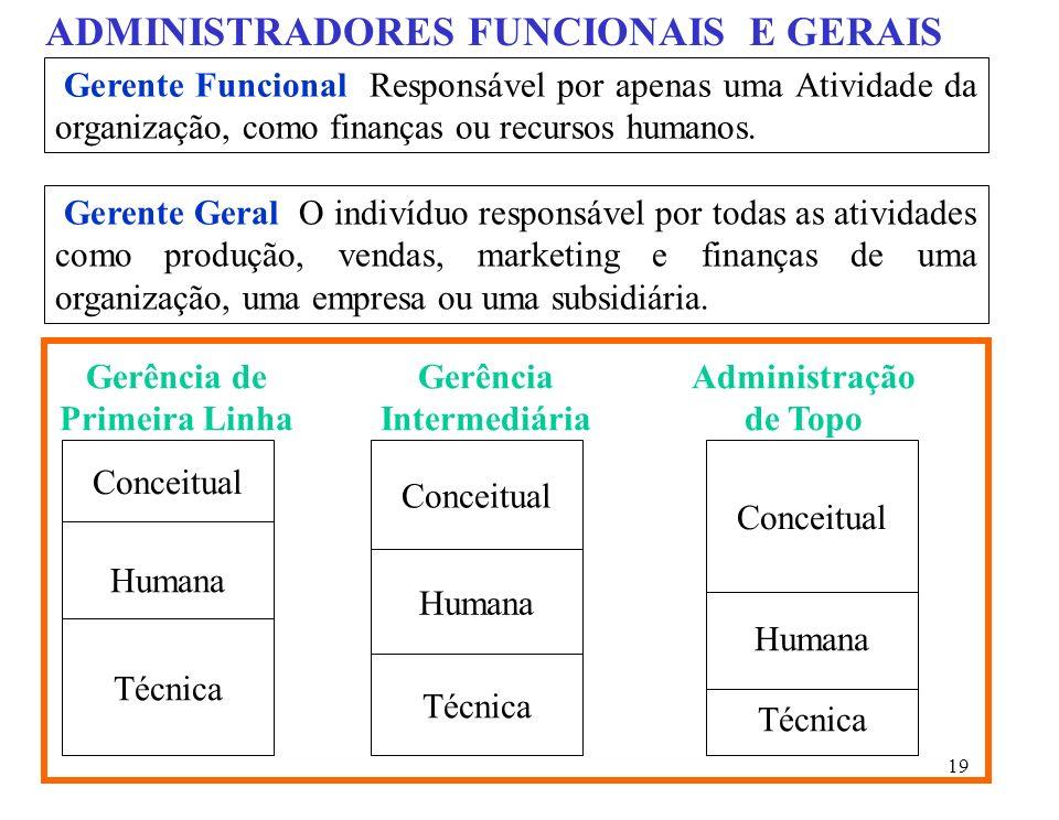 19 ADMINISTRADORES FUNCIONAIS E GERAIS Gerente Funcional Responsável por apenas uma Atividade da organização, como finanças ou recursos humanos.