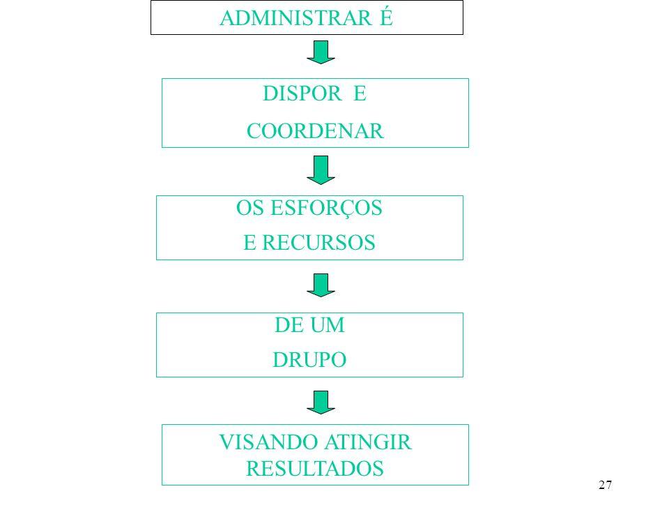 27 ADMINISTRAR É VISANDO ATINGIR RESULTADOS DISPOR E COORDENAR OS ESFORÇOS E RECURSOS DE UM DRUPO