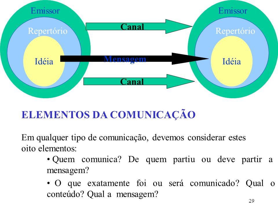 29 Emissor Repertório Idéia Emissor Repertório Idéia Canal Mensagem ELEMENTOS DA COMUNICAÇÃO Em qualquer tipo de comunicação, devemos considerar estes oito elementos: O que exatamente foi ou será comunicado.