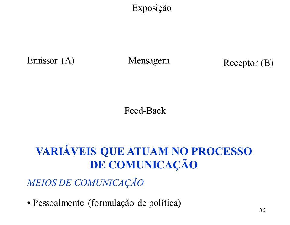 36 Exposição Mensagem Feed-Back Emissor (A) Receptor (B) VARIÁVEIS QUE ATUAM NO PROCESSO DE COMUNICAÇÃO MEIOS DE COMUNICAÇÃO Pessoalmente (formulação de política)