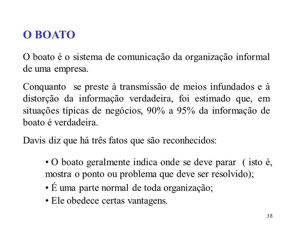 38 O BOATO O boato é o sistema de comunicação da organização informal de uma empresa.