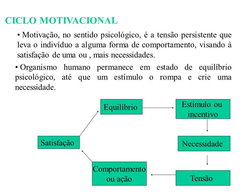 45 CICLO MOTIVACIONAL Motivação, no sentido psicológico, é a tensão persistente que leva o indivíduo a alguma forma de comportamento, visando à satisfação de uma ou, mais necessidades.