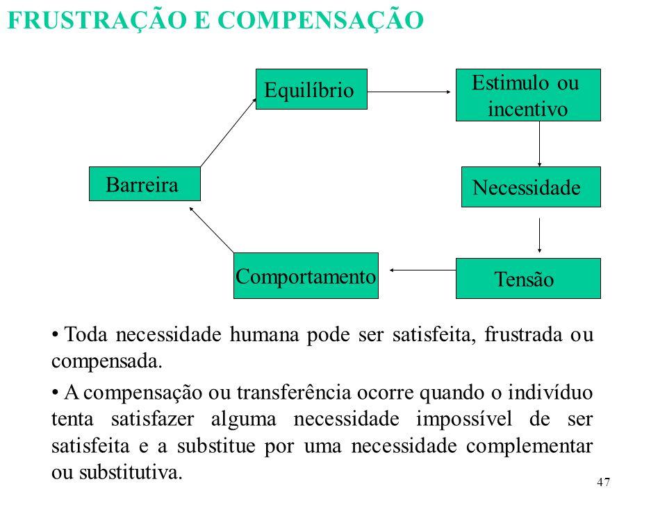 47 Equilíbrio Barreira Tensão Necessidade Estimulo ou incentivo Comportamento FRUSTRAÇÃO E COMPENSAÇÃO Toda necessidade humana pode ser satisfeita, frustrada ou compensada.